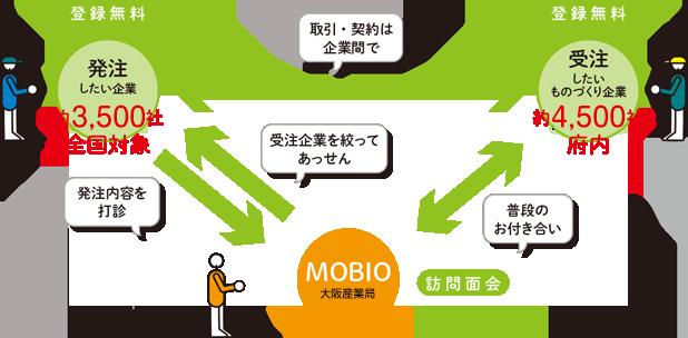 受発注取引あっせん事業|MOBIO ...
